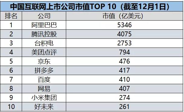 2019中国互联网上市公司市值TOP10排名榜